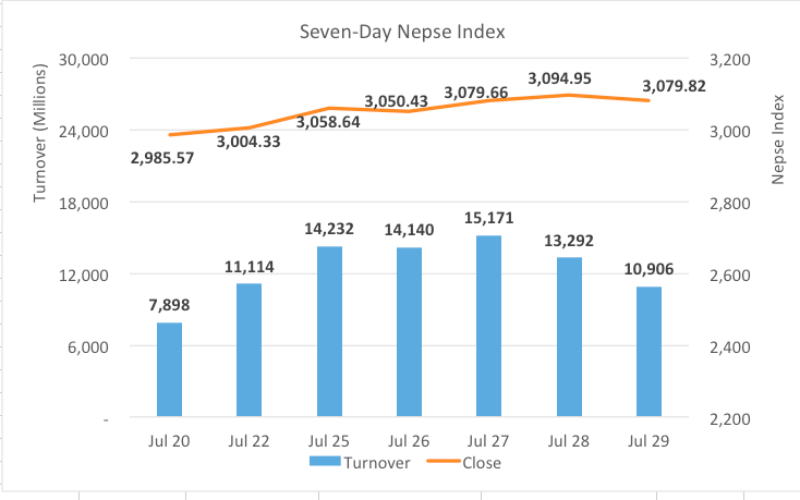 Nepse ends the week on red