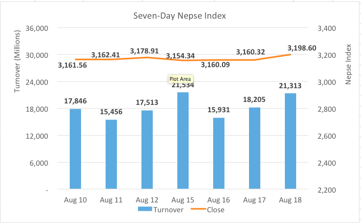 Nepse jumps 38 points as most sectors end in green