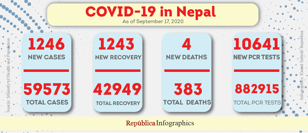 With 1,246 fresh cases and four more fatalities, Nepal's coronavirus case tally nears 60,000
