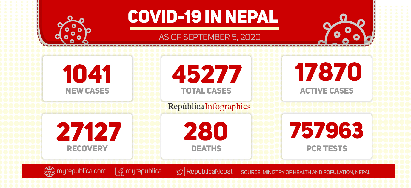 With 1,041 new cases in last 24 hours, Nepal's COVID-19 tally surpasses 45,000