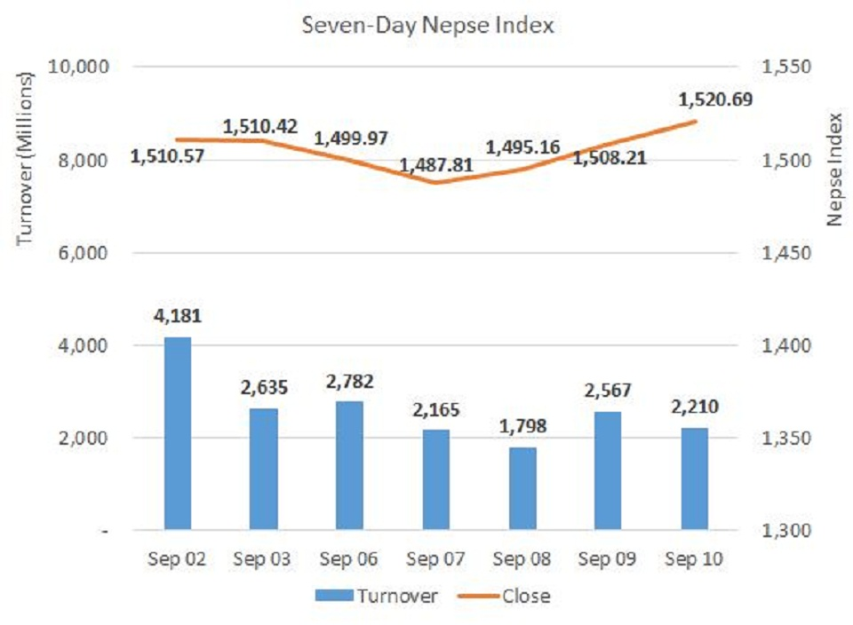 Daily Commentary: Nepse closes week on a positive note