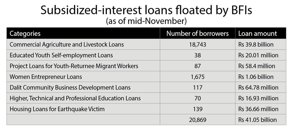 BFIs float Rs 41 billion in concessional loans