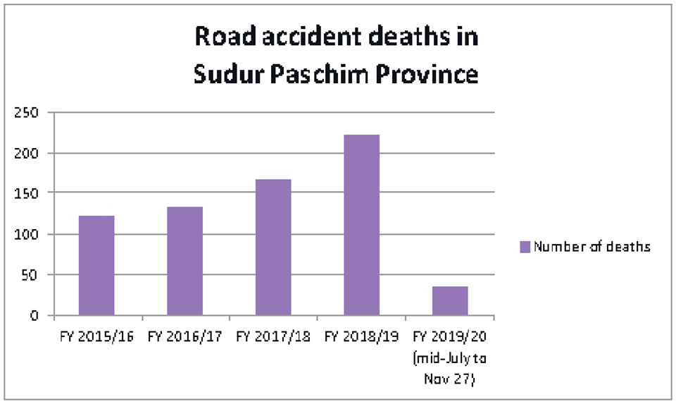 35 killed in road accidents in Sudur Paschim Province in 4 months