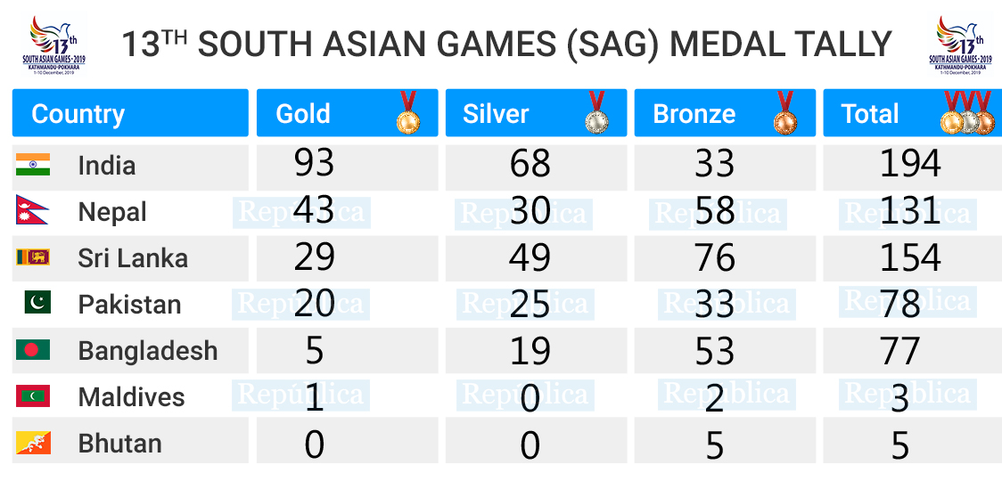 SAG 2019 UPDATE: India dominates medal tally, Nepal in second