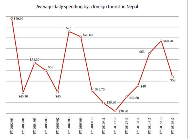 Tourist spending decreases despite increase in arrivals
