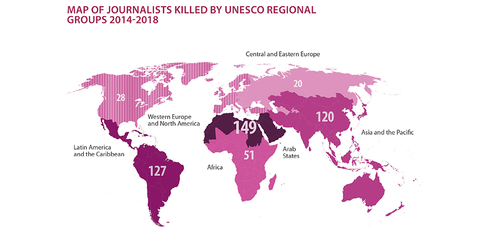 On average two journos killed a week, UNESCO report says