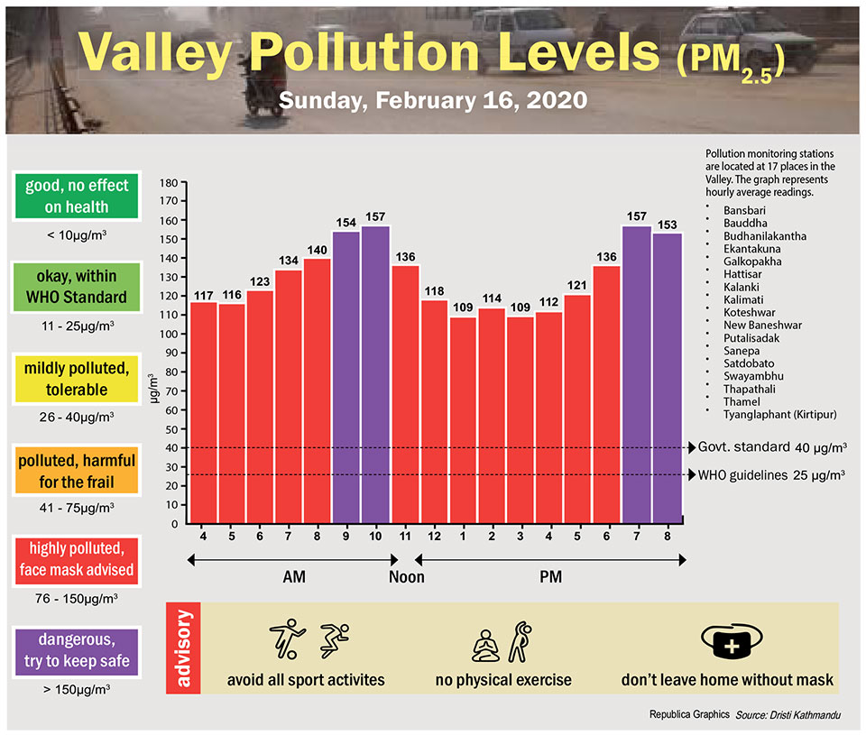 Valley Pollution Index for February 16, 2020