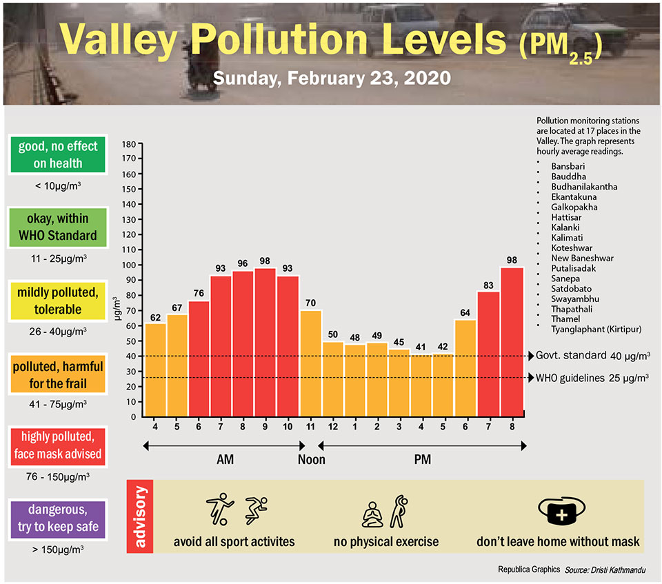 Valley Pollution Index for February 23, 2020
