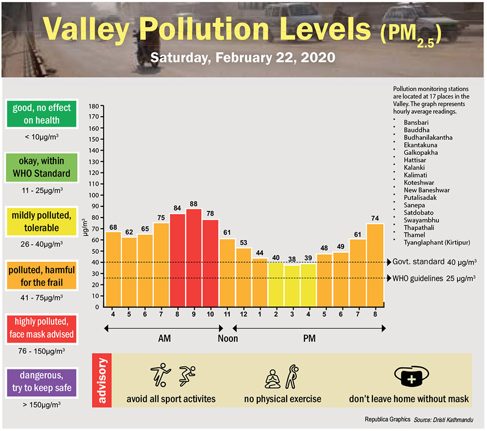 Valley Pollution Index for February 22, 2020