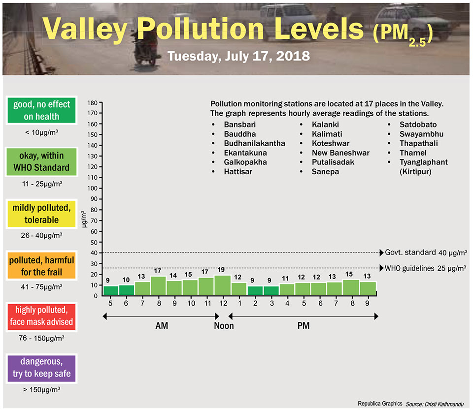July 18: VALLEY POLLUTION INDEX