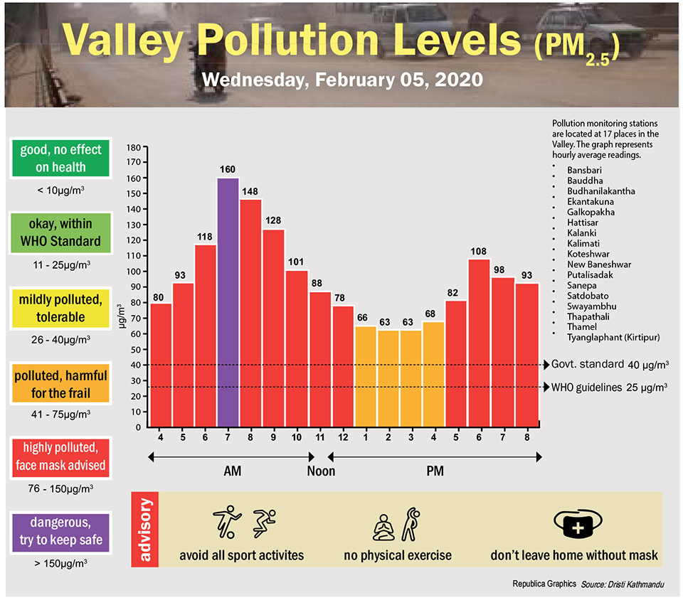 Valley Pollution Index for February 5, 2020