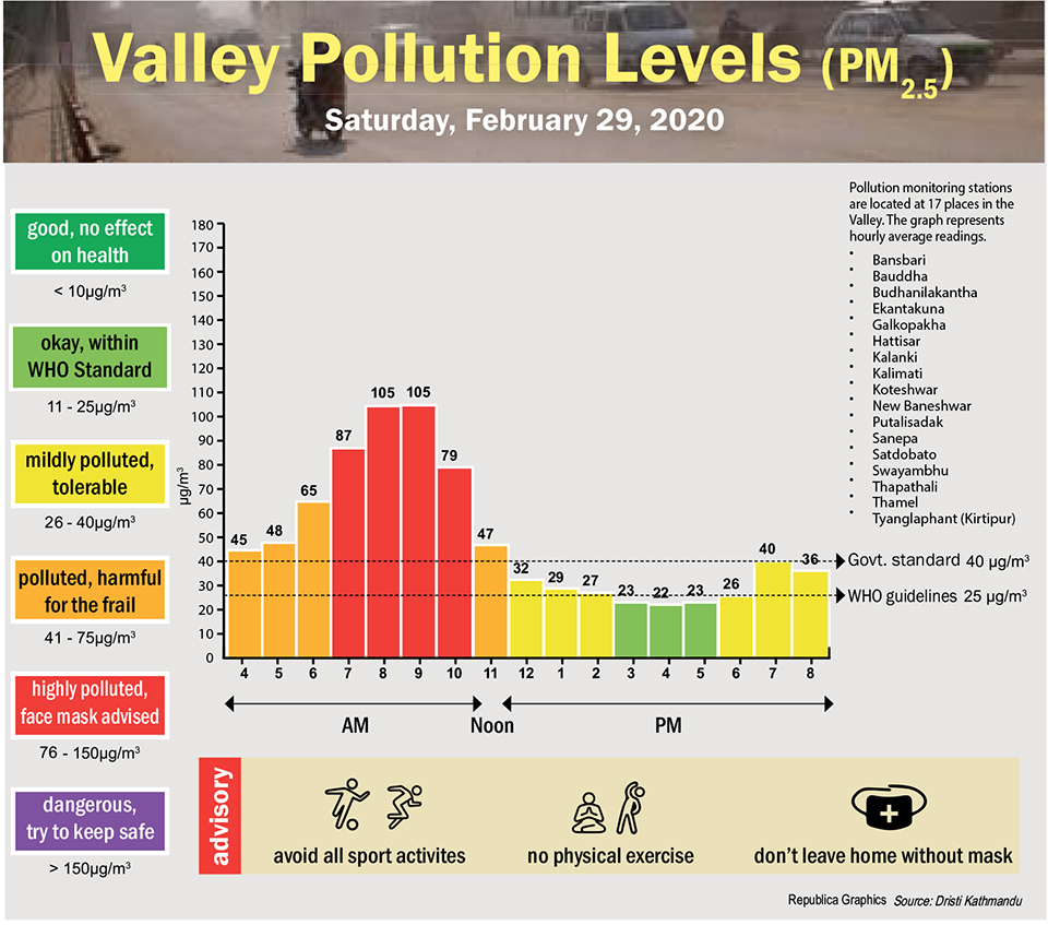Valley Pollution Index for February 29, 2020