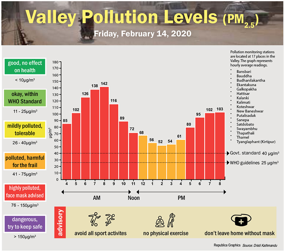 Valley Pollution Index for February 14, 2020