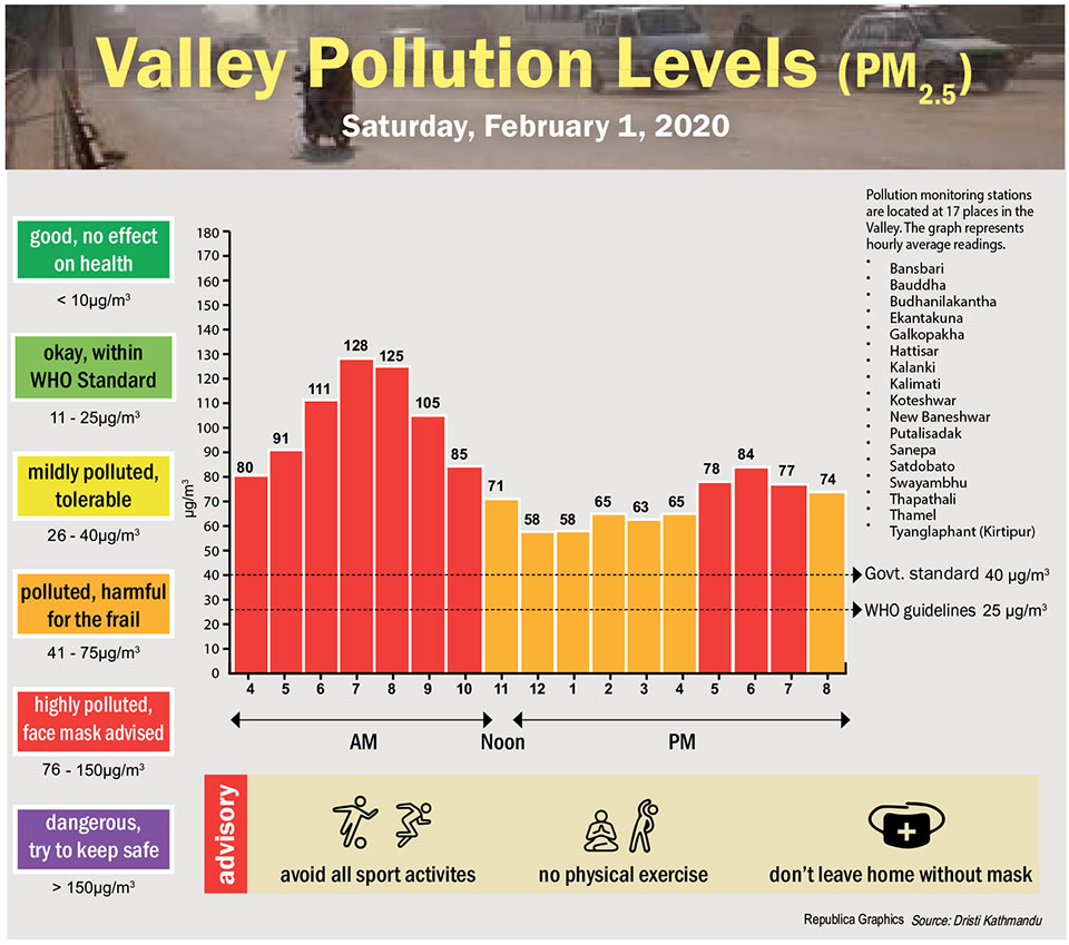 Valley Pollution Index for February 1, 2020