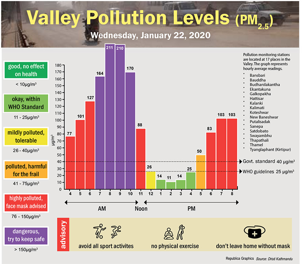 Valley Pollution Index for January 22, 2020