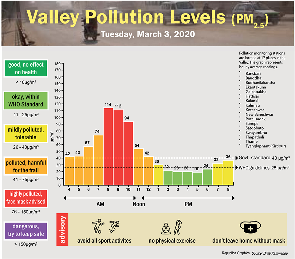 Valley Pollution Index for March 3, 2020