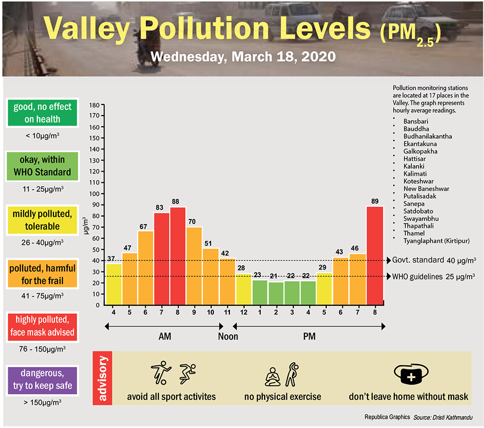 Valley Pollution Index for March 18, 2020