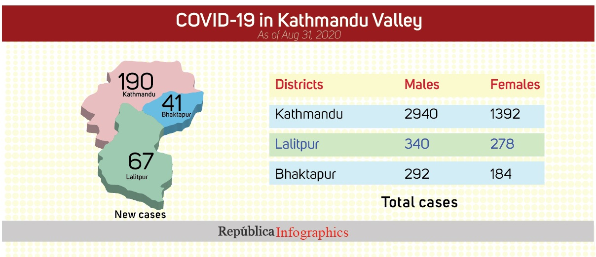 With 298 new cases reported in Kathmandu Valley in last 24 hours, COVID-19 tally reaches 5,426