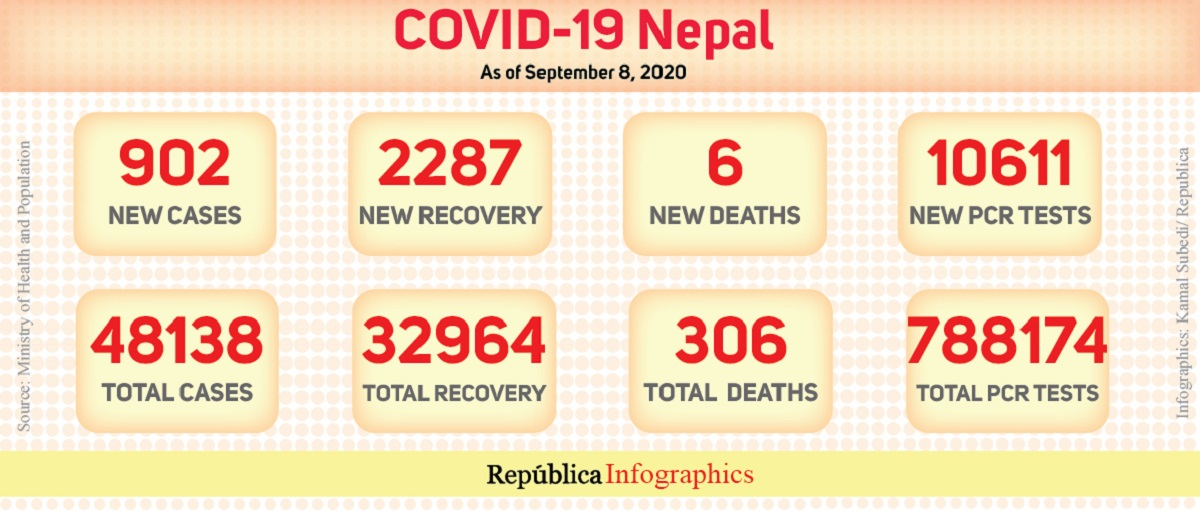 Nepal's COVID-19 tally crosses 48,000 mark with 902 new cases in past 24 hours