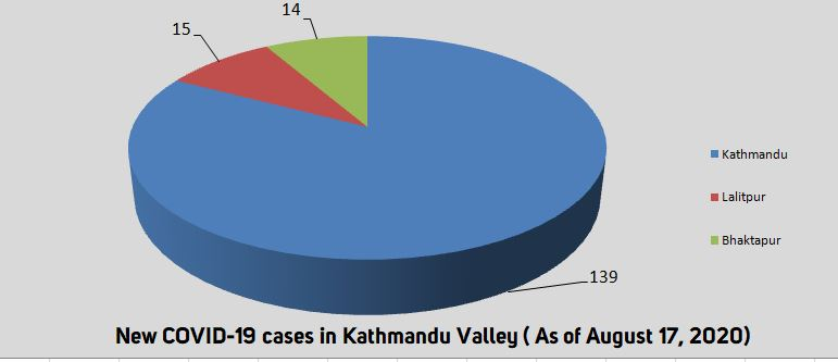 Kathmandu Valley records 168 COVID-19 cases in past 24 hours