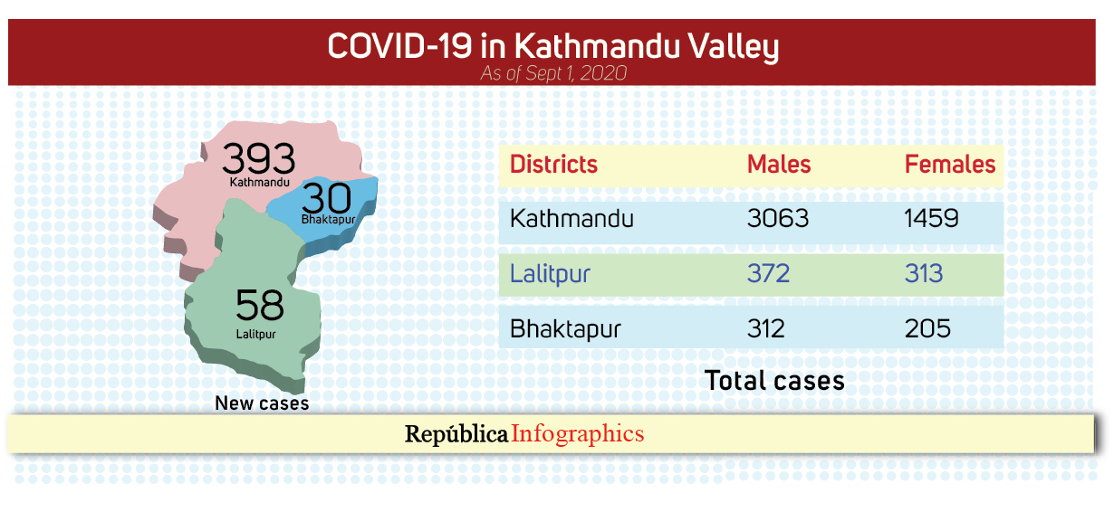 No sign of COVID-19 coming under control in Kathmandu even after 13 days of lockdown