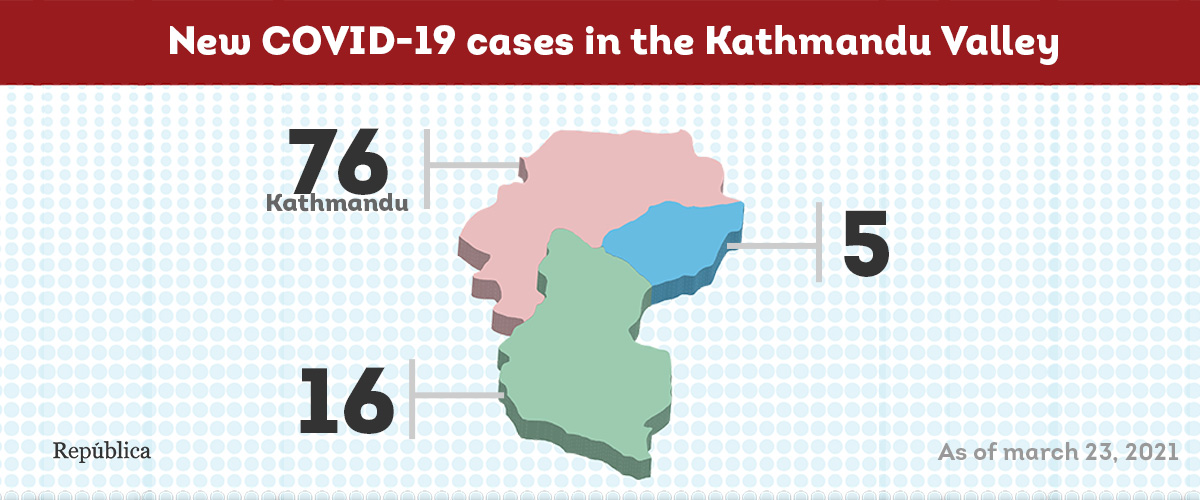 97 new COVID-19 cases detected in Kathmandu Valley on Tuesday