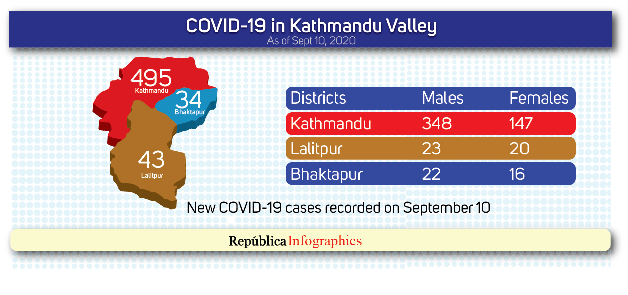 Kathmandu Valley's COVID-19 case tally surpasses 10,000 with 572 new cases in past 24 hours