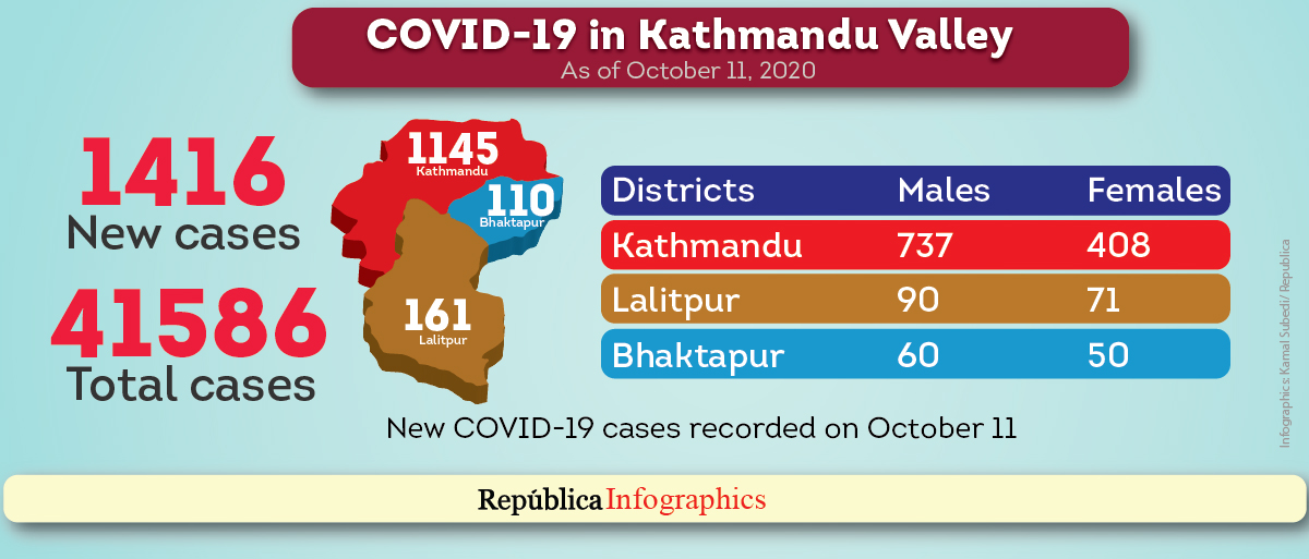 1,416 new cases of COVID-19 recorded in Kathmandu Valley in past 24 hours
