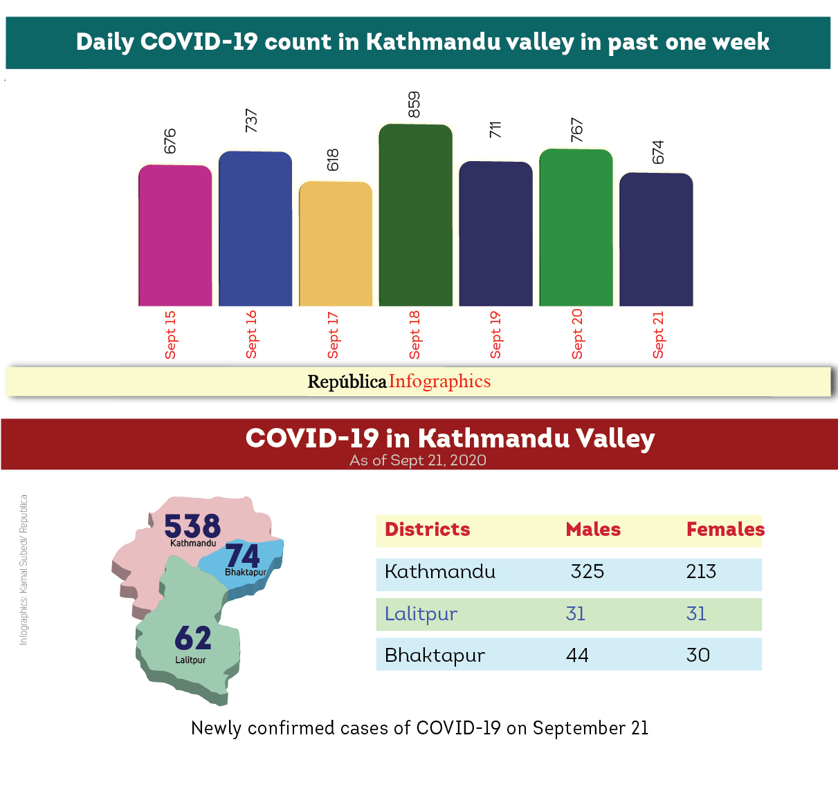 Kathmandu Valley's COVID-19 caseload increased by 674 in past 24 hours, taking the Valley's tally to 17,090