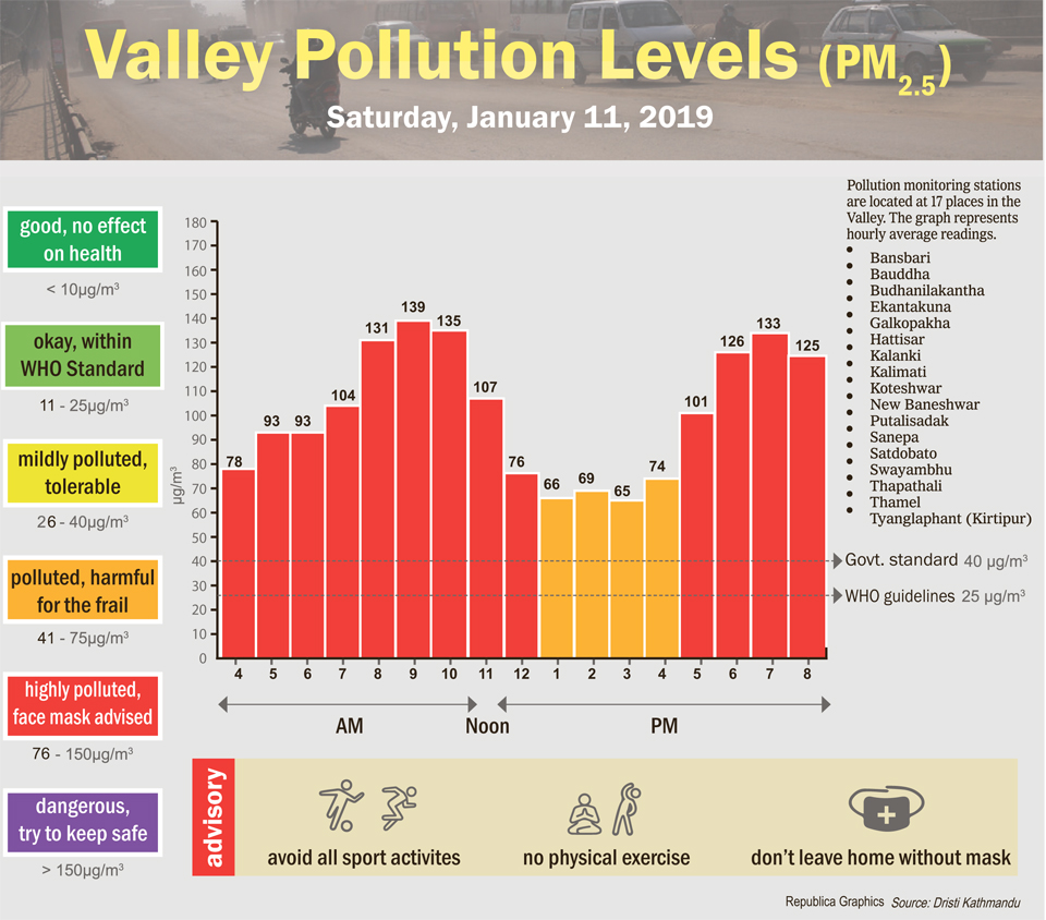 Valley pollution levels for January 11, 2020