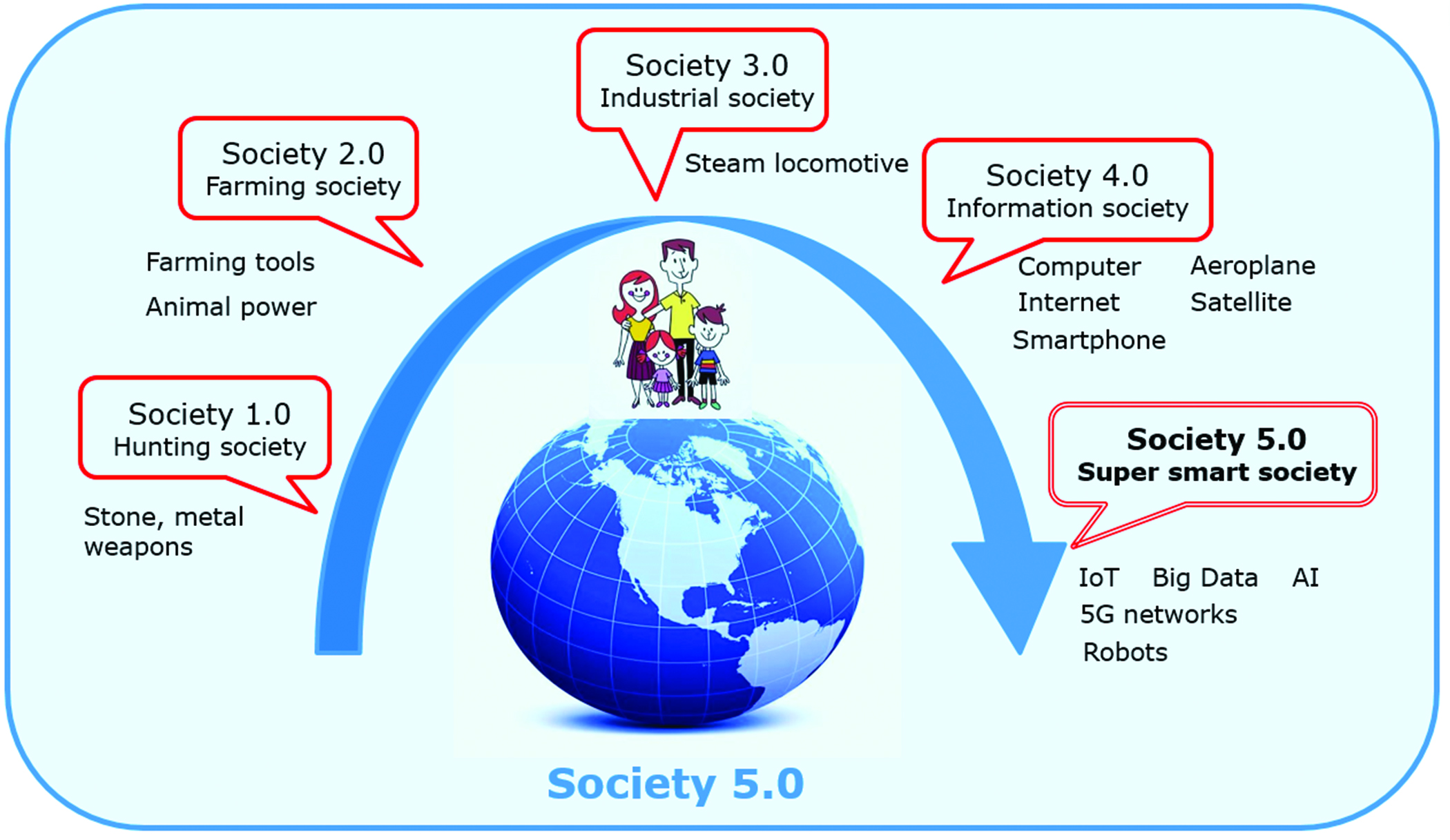 Toward Society 5.0