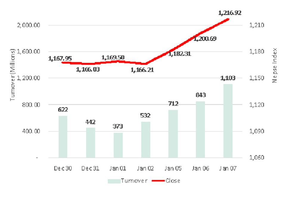 Volume crosses 1 billion mark, as Nepse rallies for 3rd straight day