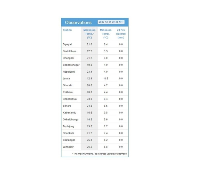 Minimum temperature drops to 0.8 degree Celsius in Kathmandu