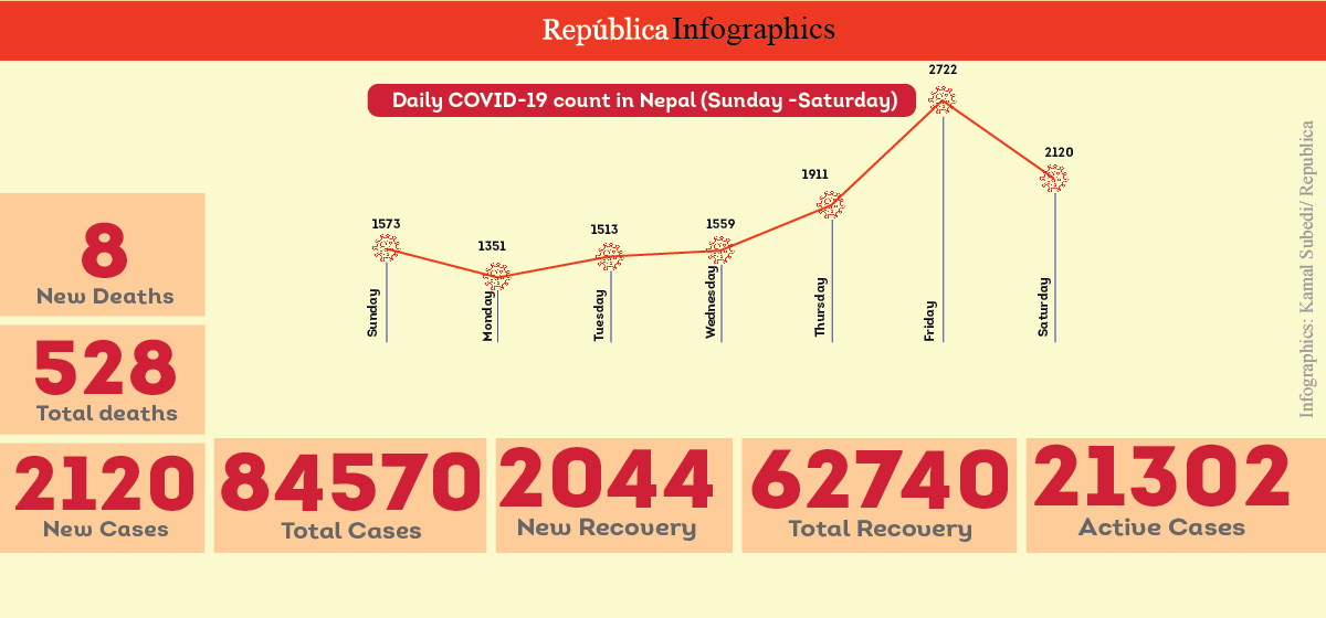 2,120 new cases, 8 deaths and 2,044 recoveries in Nepal in past 24 hours