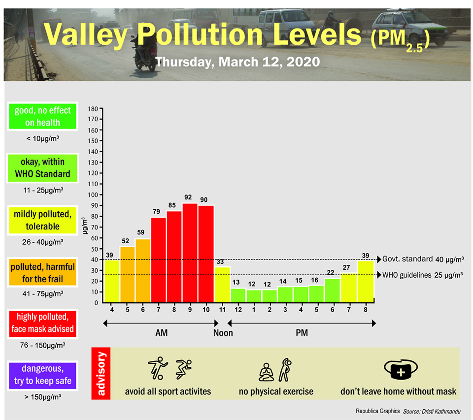 Valley Pollution Index for March 12, 2020