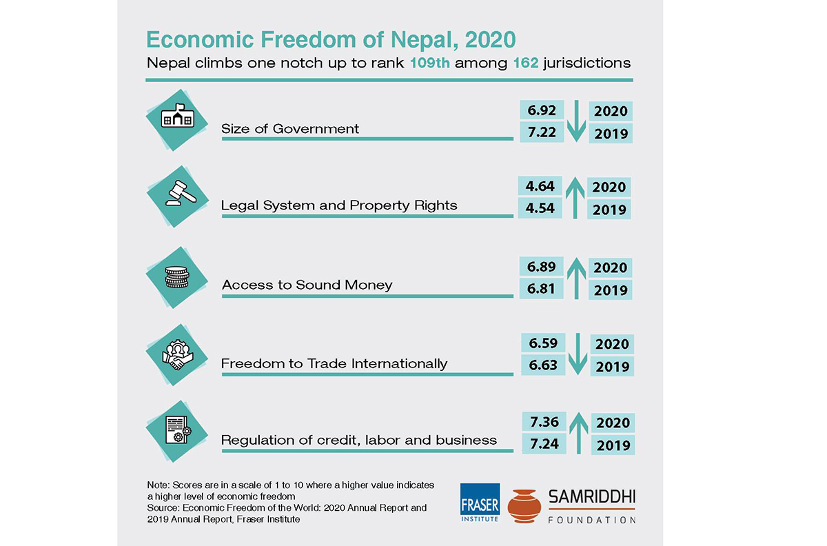 Nepal climbs a notch up to rank 109th in 'Economic Freedom of the World'