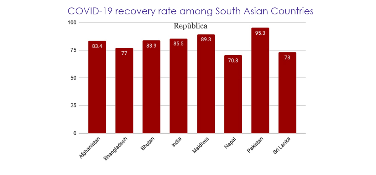Nepal has lowest recovery rate and highest active case rate in South Asia