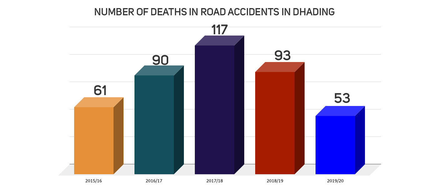 414 killed in road accidents in five years in Dhading