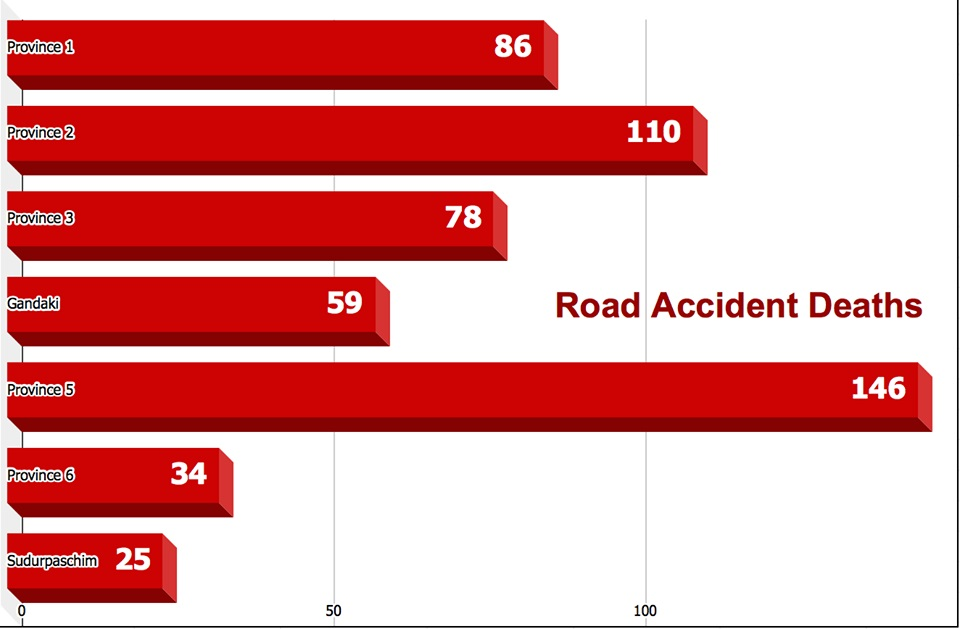 538 people died in 4,657 road accidents in the last three and a half months