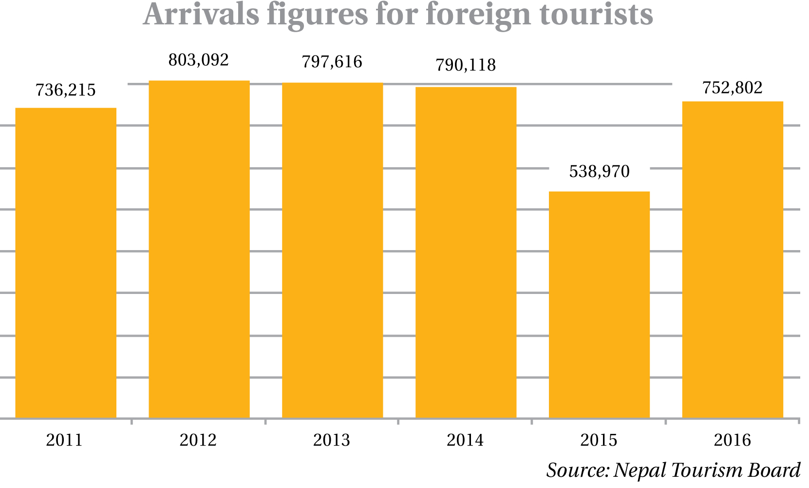 Six years on, one million tourists target still eludes govt