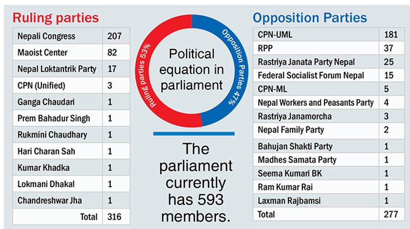With RPP pulling out, govt totters on the brink