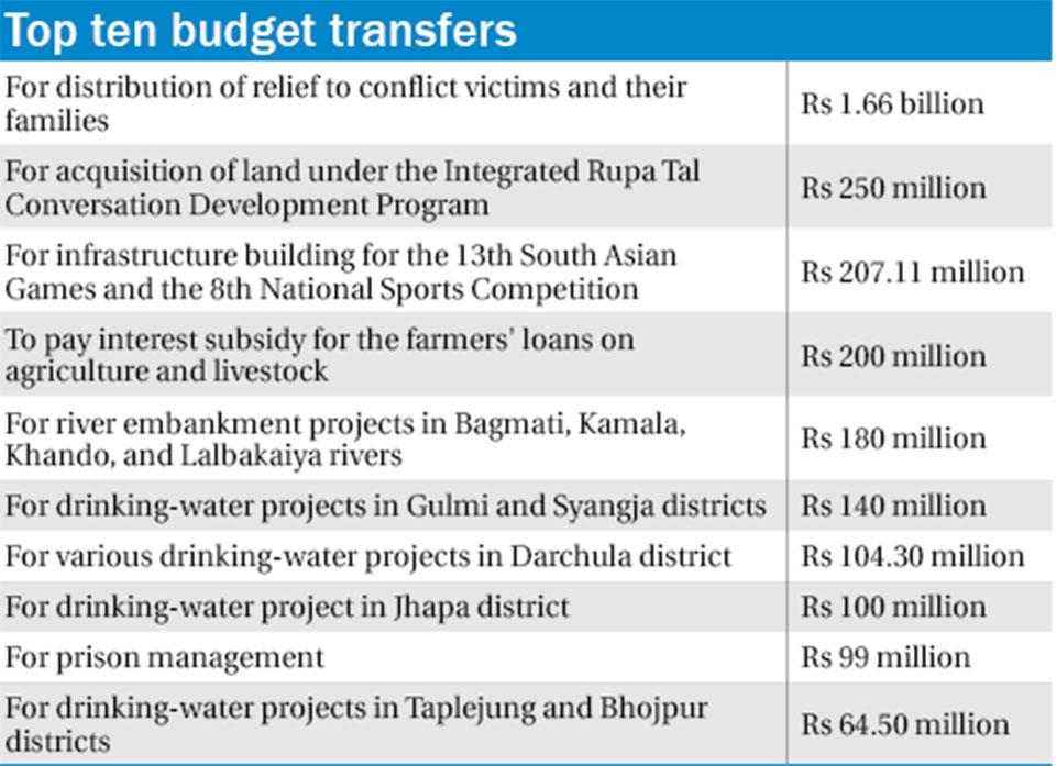 Budget crunch hits Birgunj town development
