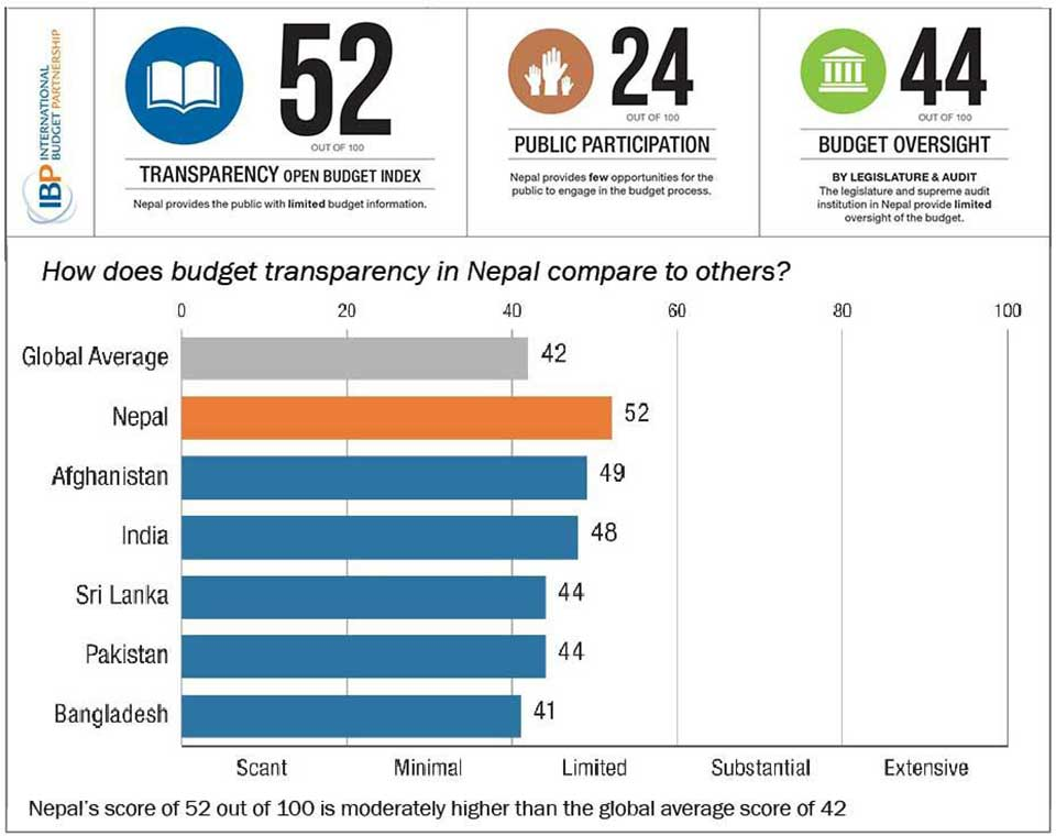 Nepal ahead of other South Asian countries in budget transparency list