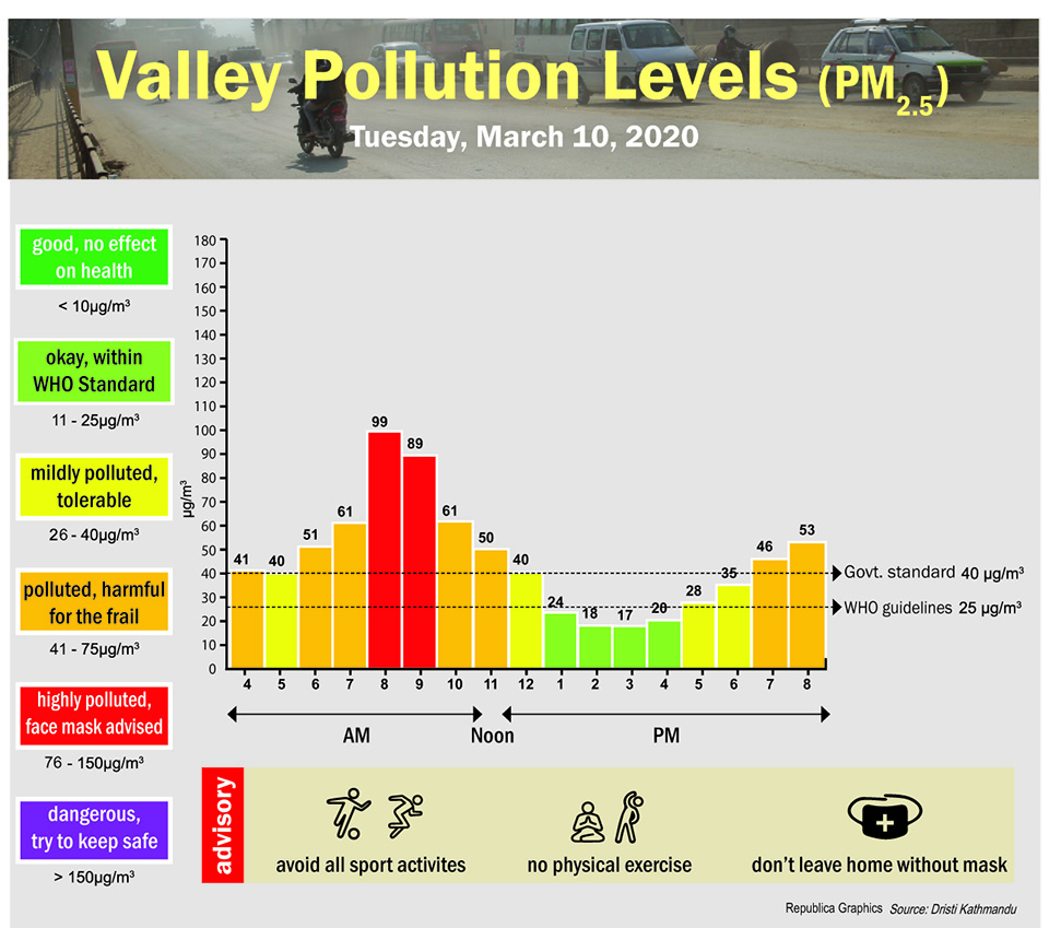 Valley Pollution Index for March 10, 2020