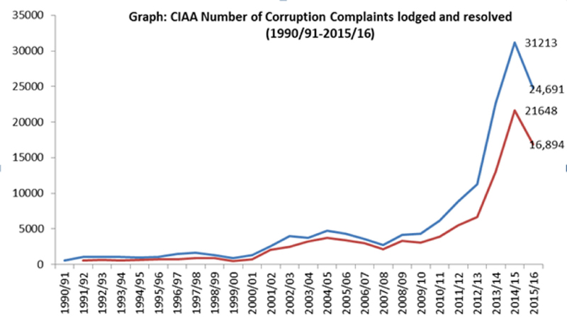 CIAA receiving less number of corruption complaints