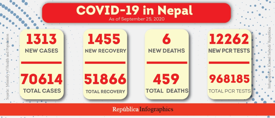 With 1,313 fresh cases in past 24 hours, Nepal's coronavirus case tally surpasses 70,000 mark