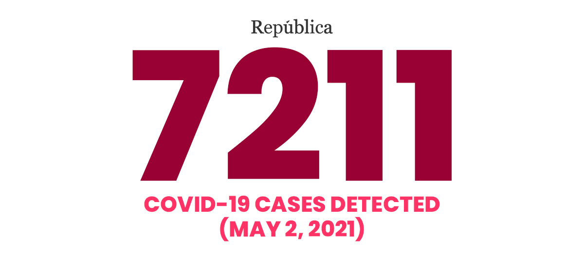 Nepal posts record-surge of 7,211 daily cases of COVID-19 in 24 hours, transmission rate doubles in a week