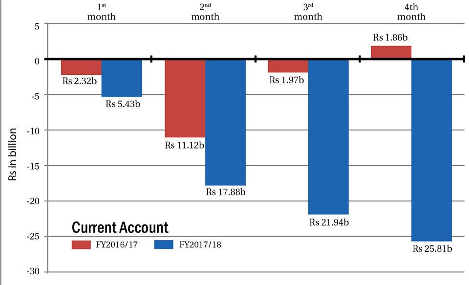 Current account deficit at Rs 25.8 billion