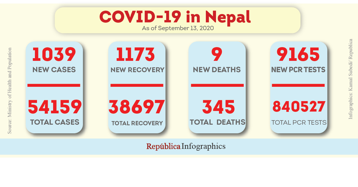 1,039 new COVID-19 cases, nine deaths in past 24 hrs; Nepal's caseload surpasses 54,000