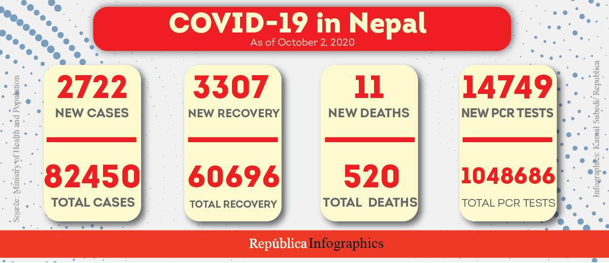 Nepal sees record daily jump of 2,722 coronavirus infections in past one day, COVID-19 tally reaches 82,450
